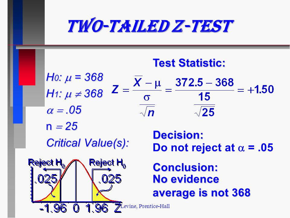 Levine, Prentice-Hall Two-tailed z-test H 0 :  = 368 H 1 :   368  .05 n  25 Critical Value(s): Test Statistic: Decision:Conclusion: Do not reject at  =.05 No evidence average is not 368
