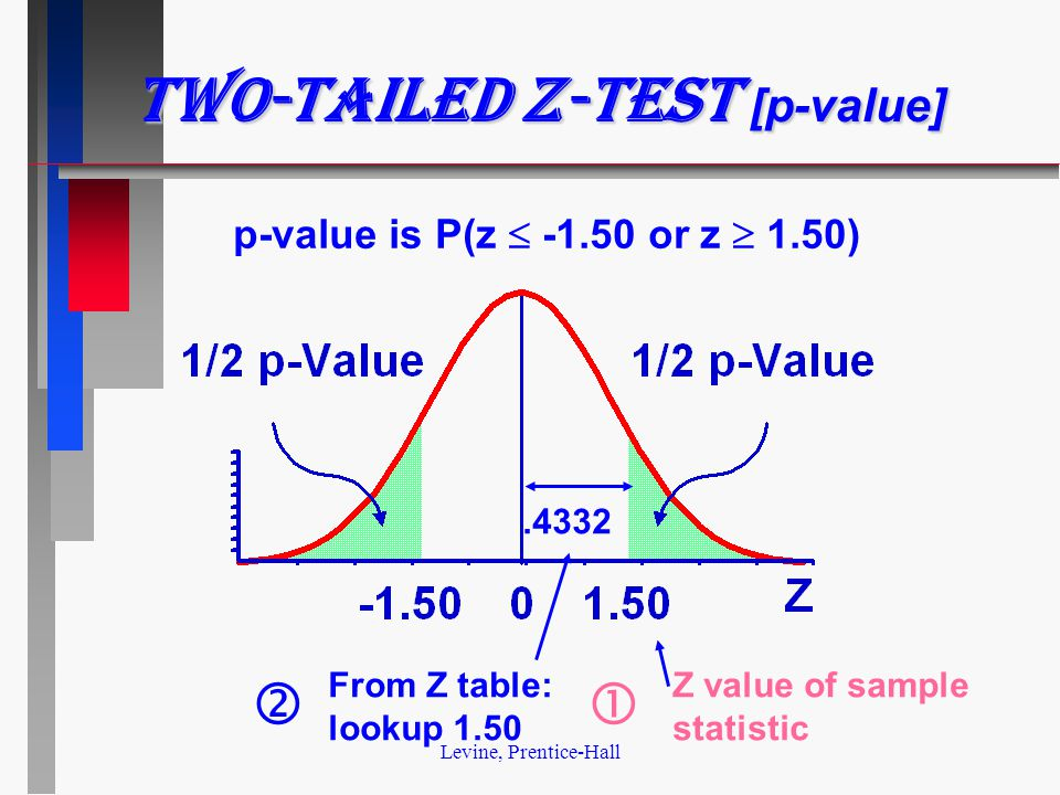 Levine, Prentice-Hall Two-tailed z-test [p-value] p-value is P(z  -1.50 or z  1.50) Z value of sample statistic From Z table: lookup 1.50.4332 