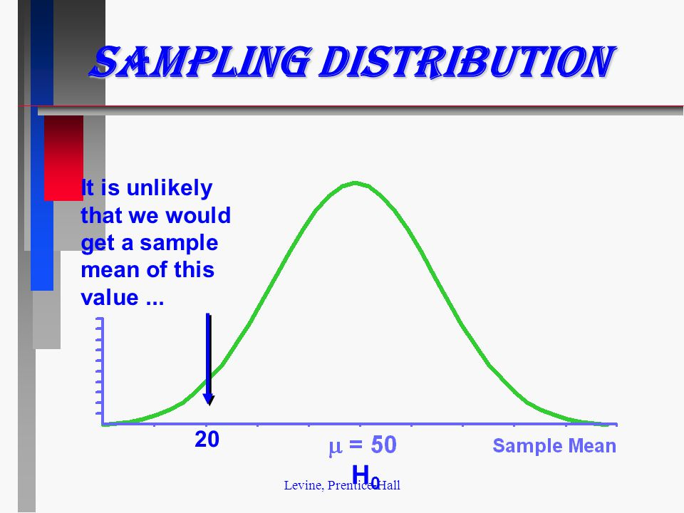 Levine, Prentice-Hall Sampling Distribution It is unlikely that we would get a sample mean of this value...
