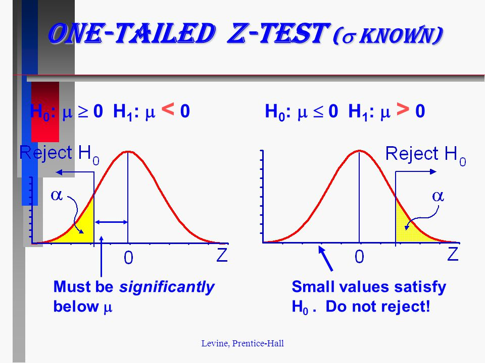 Levine, Prentice-Hall One-tailed z-test (  known) H 0 :  0 H 1 :  < 0H 0 :  0 H 1 :  > 0 Must be significantly below  Small values satisfy H 0.