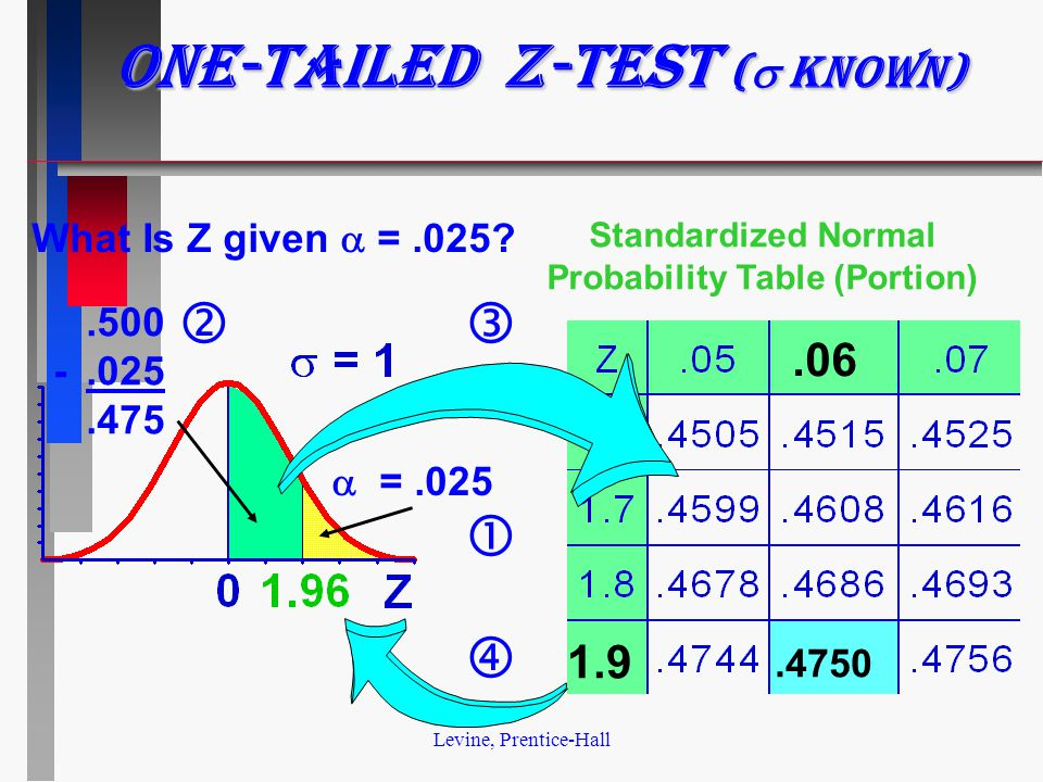 Levine, Prentice-Hall One-tailed z-test (  known).500 -.025.475.06 1.9.4750 Standardized Normal Probability Table (Portion) What Is Z given  =.025.