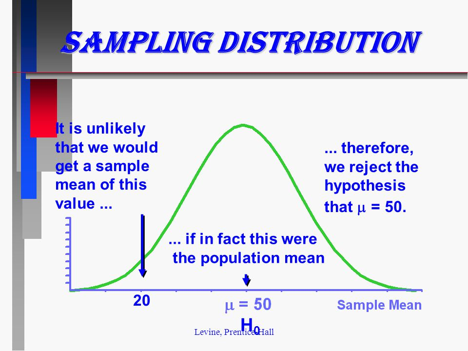 Levine, Prentice-Hall Sampling Distribution It is unlikely that we would get a sample mean of this value......