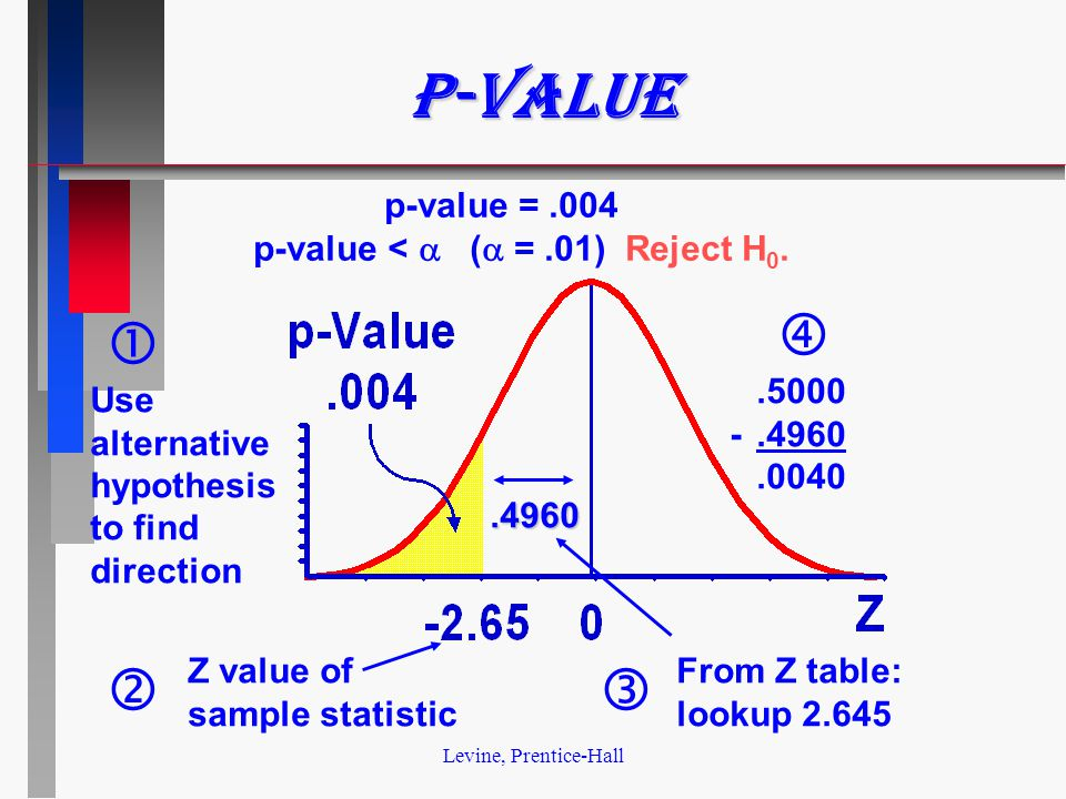 Levine, Prentice-Hall p-value Z value of sample statistic From Z table: lookup 2.645.4960 Use alternative hypothesis to find direction.5000 -.4960.0040    p-value =.004 p-value <  (  =.01) Reject H 0.