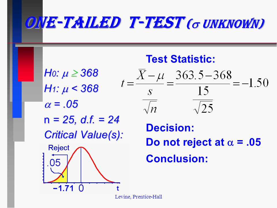 Levine, Prentice-Hall H 0 :   368 H 1 :  < 368  =.05 n = 25, d.f. = 24 Critical Value(s): Test Statistic: Decision: Conclusion: Do not reject at 