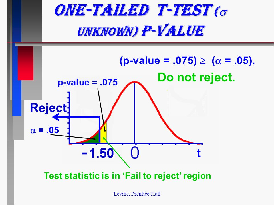 Levine, Prentice-Hall p-value =.075  =.05 One-tailed t-test (  unknown) p-value Test statistic is in 'Fail to reject' region (p-value =.075)  (  =.05).