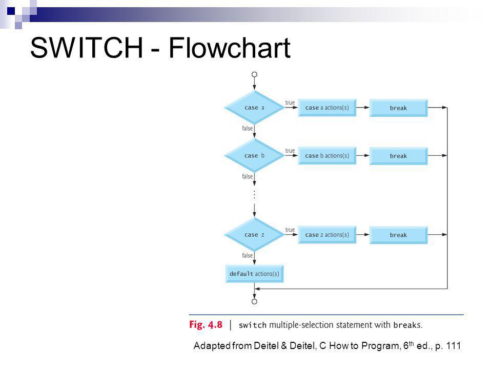 Adapted from Deitel & Deitel, C How to Program, 6 th ed., p. 111 SWITCH - Flowchart