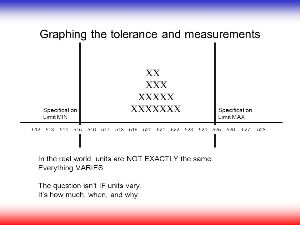 Graphing the tolerance and measurements In the real world, units are NOT EXACTLY the same. Everything VARIES. The question isn't IF units vary. It's h