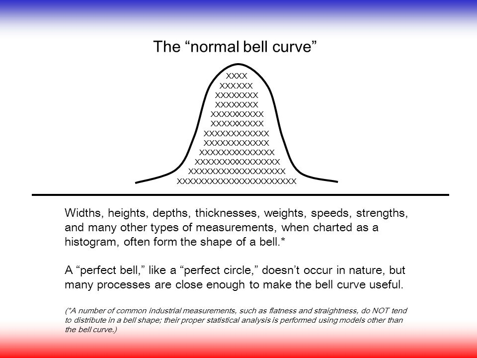 "The ""normal bell curve"" Widths, heights, depths, thicknesses, weights, speeds, strengths, and many other types of measurements, when charted as a hist"