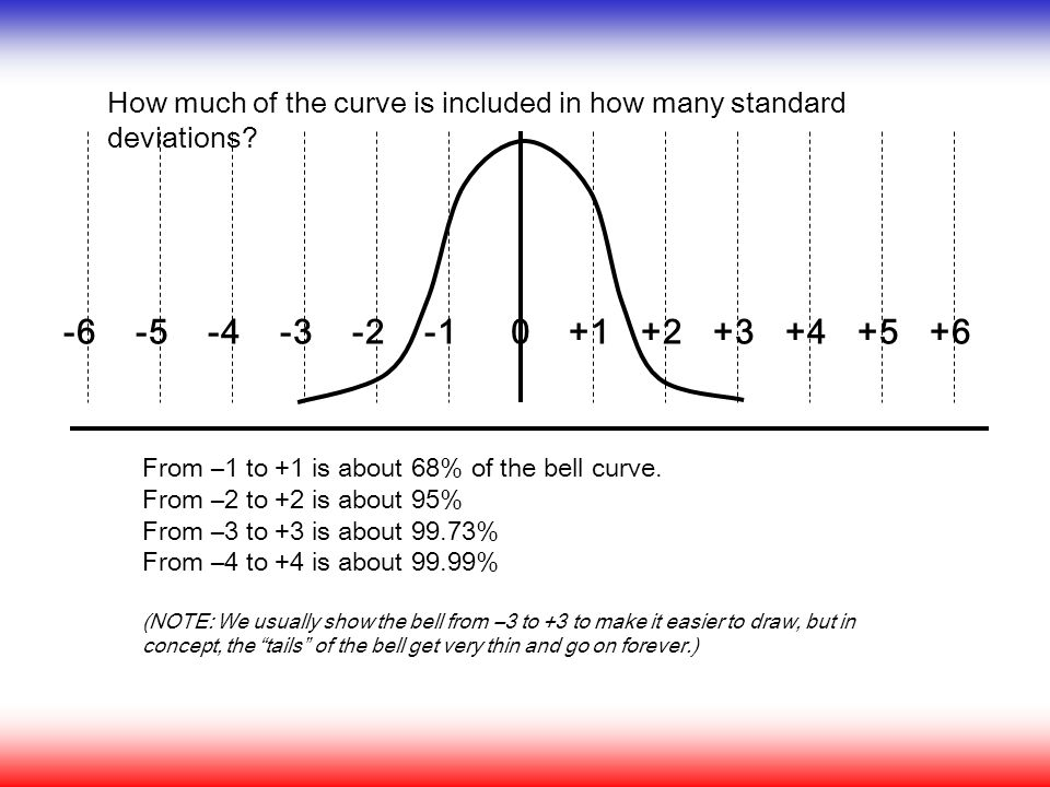 How much of the curve is included in how many standard deviations? From –1 to +1 is about 68% of the bell curve. From –2 to +2 is about 95% From –3 to