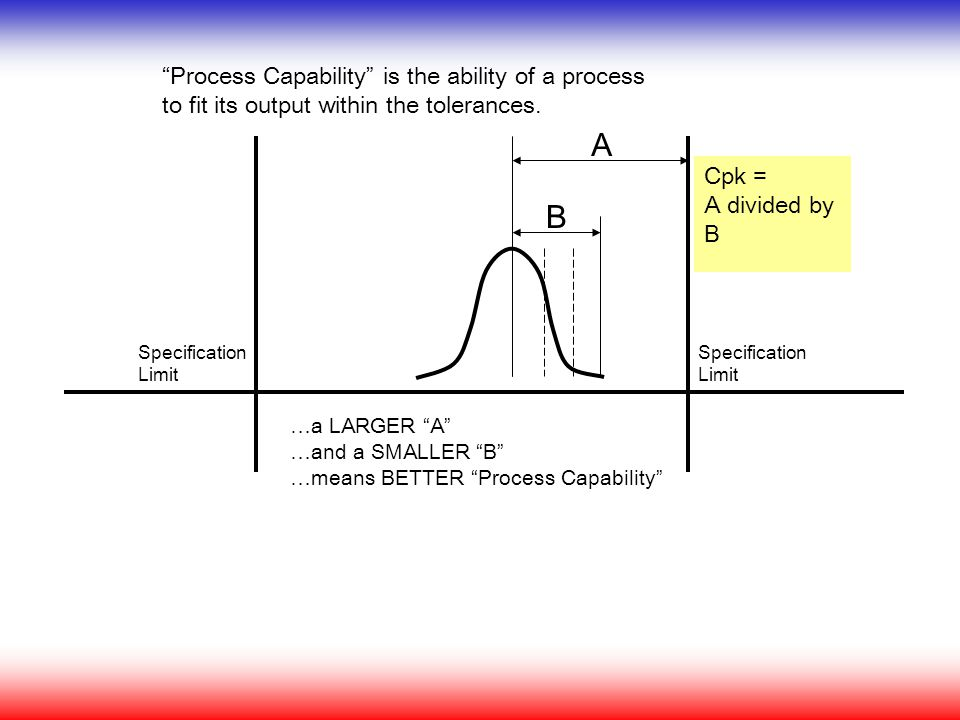 "A B ""Process Capability"" is the ability of a process to fit its output within the tolerances. …a LARGER ""A"" …and a SMALLER ""B"" …means BETTER ""Process"