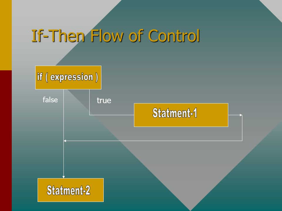 If-Then Flow of Control false true
