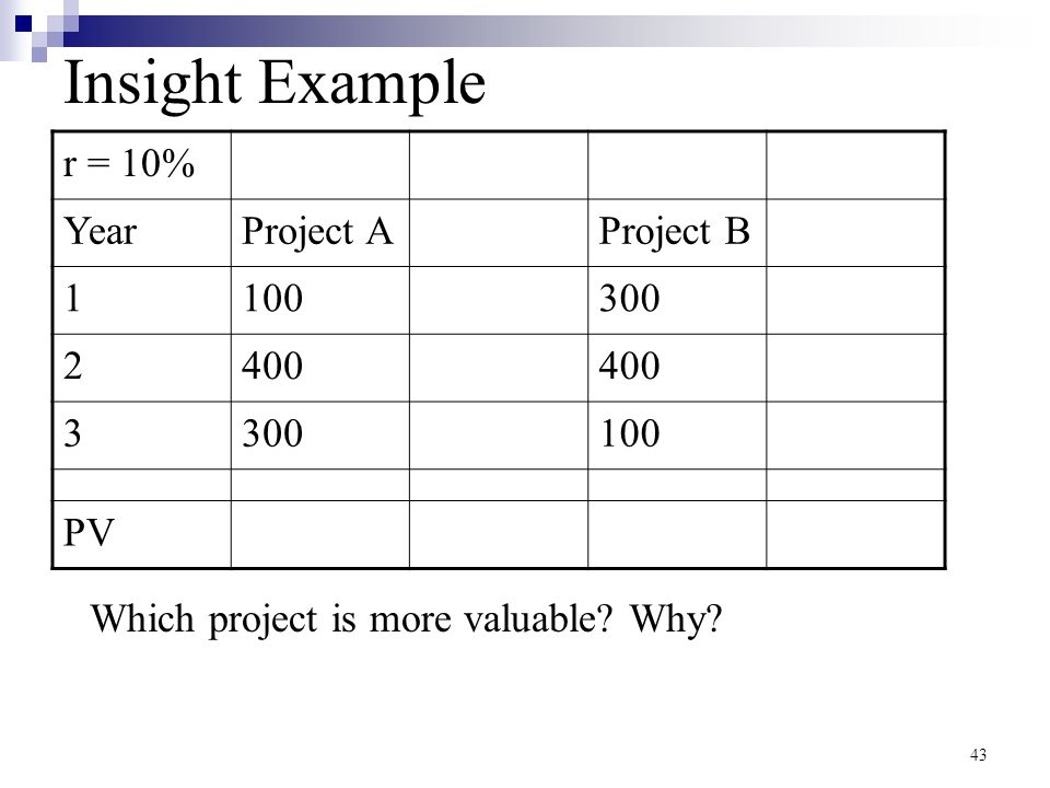 43 Insight Example r = 10% YearProject AProject B 1100300 2400 3300100 PV Which project is more valuable? Why?
