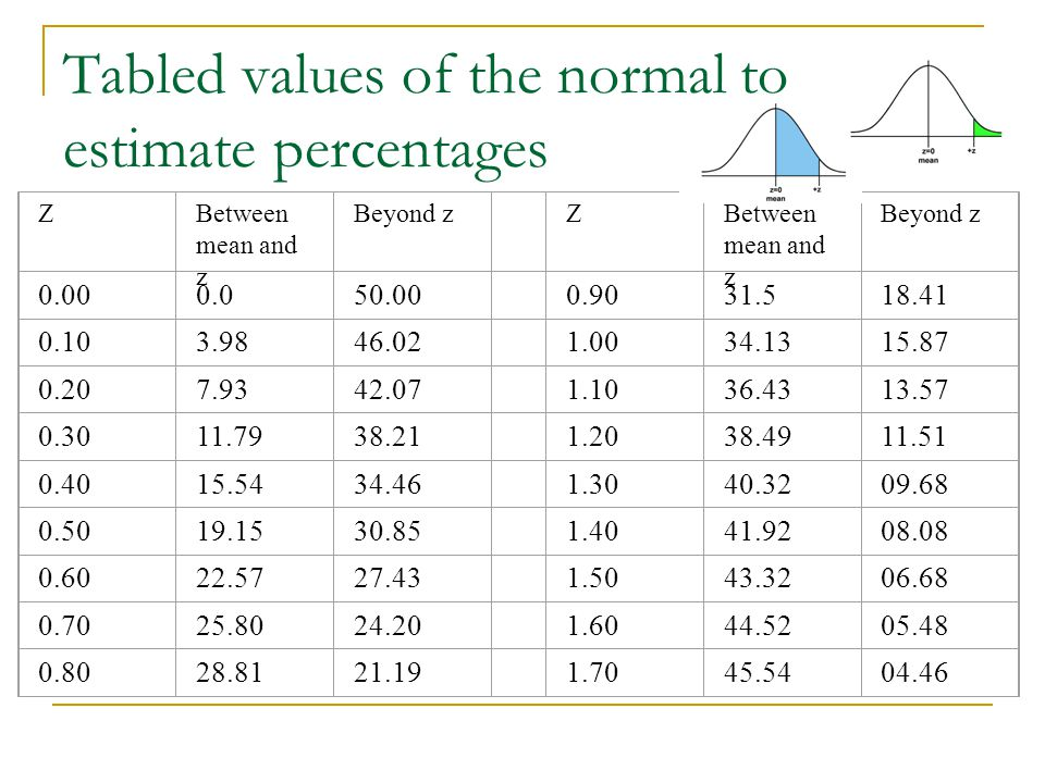 Tabled values of the normal to estimate percentages ZBetween mean and z Beyond z ZBetween mean and z Beyond z 0.000.050.00 0.9031.518.41 0.103.9846.02 1.0034.1315.87 0.207.9342.07 1.1036.4313.57 0.3011.7938.21 1.2038.4911.51 0.4015.5434.46 1.3040.3209.68 0.5019.1530.85 1.4041.9208.08 0.6022.5727.43 1.5043.3206.68 0.7025.8024.20 1.6044.5205.48 0.8028.8121.19 1.7045.5404.46