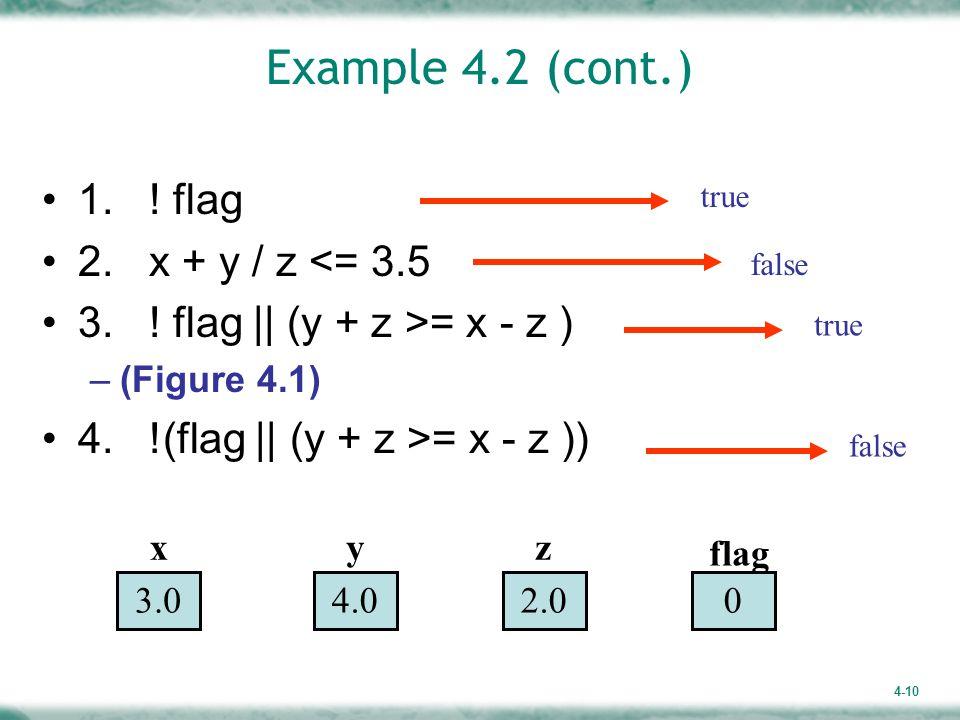 4-10 Example 4.2 (cont.) 1. ! flag 2. x + y / z <= 3.5 3. ! flag    (y + z >= x - z ) –(Figure 4.1) 4. !(flag    (y + z >= x - z )) true false true fa