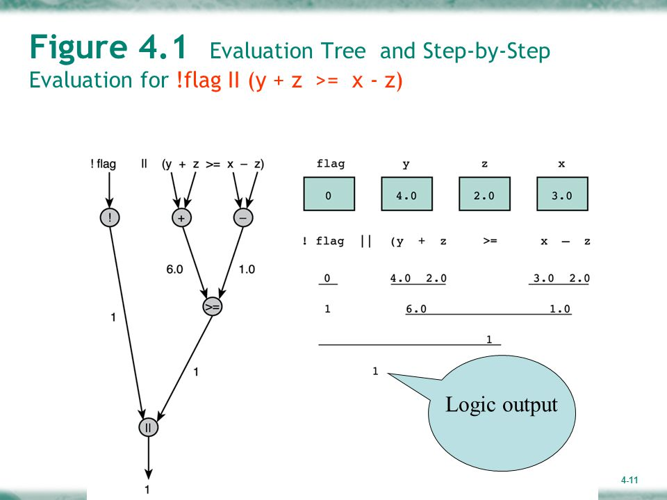 4-11 Figure 4.1 Evaluation Tree and Step-by-Step Evaluation for !flag II (y + z >= x - z) Logic output