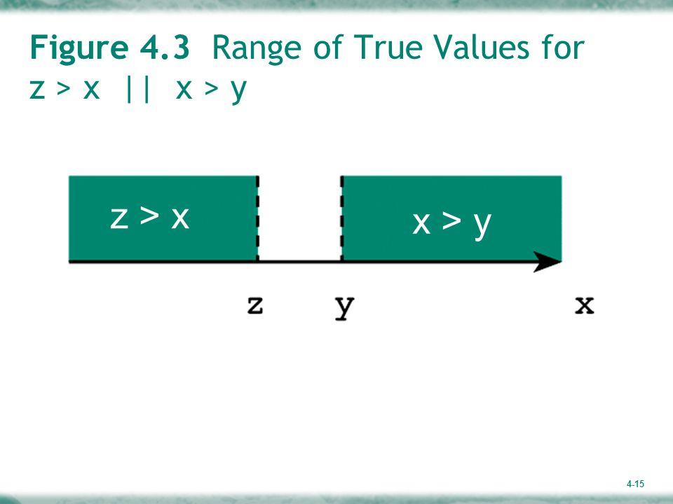 4-15 Figure 4.3 Range of True Values for z > x || x > y z > x x > y