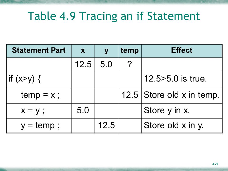 4-27 Table 4.9 Tracing an if Statement Statement PartxytempEffect 12.55.0.