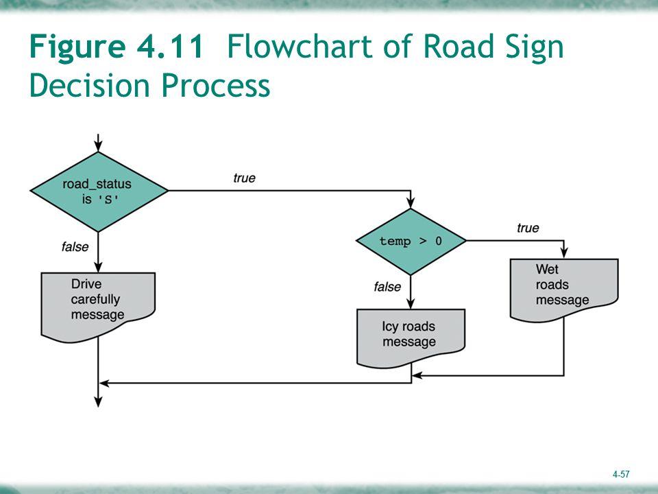 4-57 Figure 4.11 Flowchart of Road Sign Decision Process