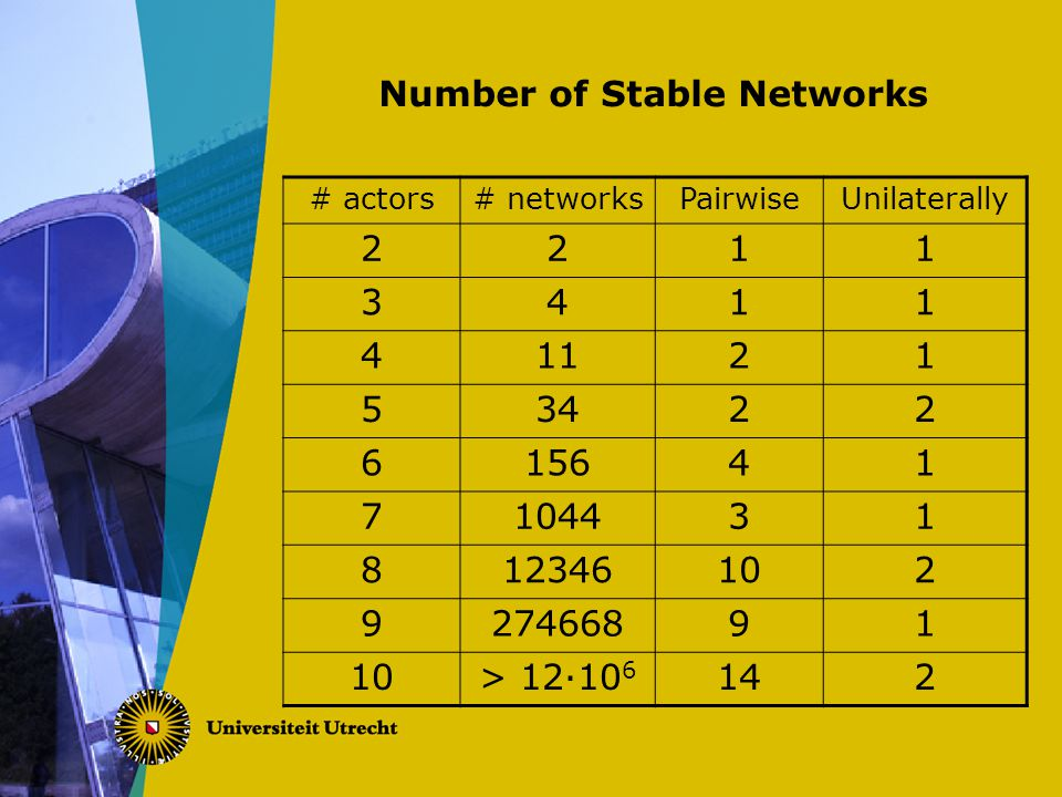 Number of Stable Networks # actors# networksPairwiseUnilaterally 2211 3411 41121 53422 615641 7104431 812346102 927466891 10> 12·10 6 142