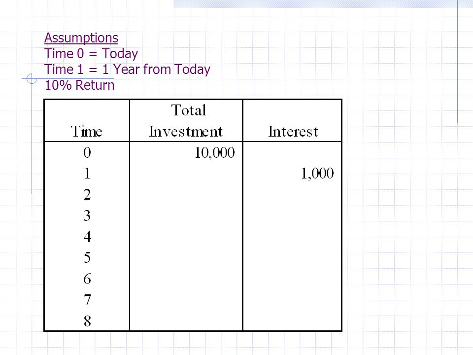 Assumptions Time 0 = Today Time 1 = 1 Year from Today 10% Return