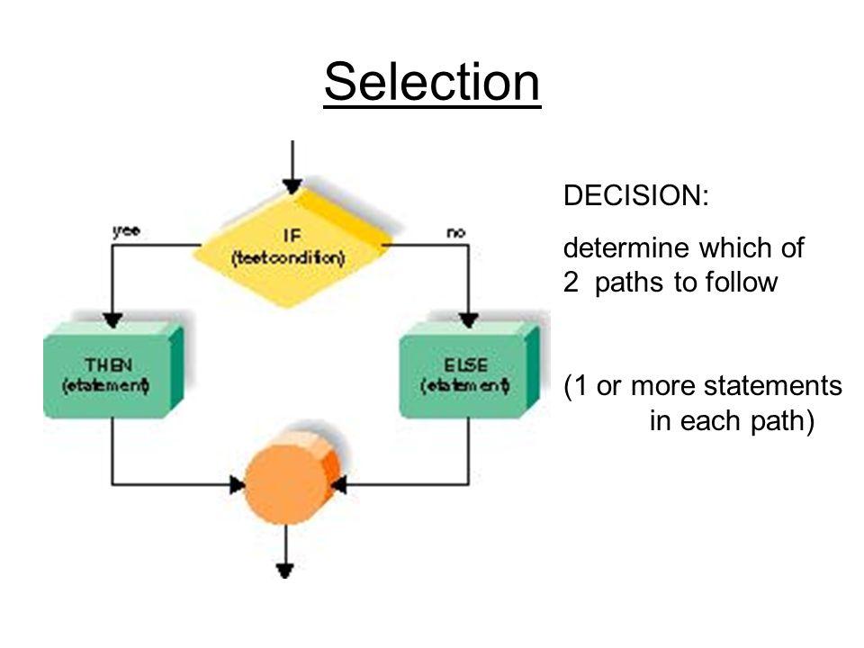 Actions total = total + exam; counter++; System.out.println( blah blah ); num = keyboard.nextInt();...