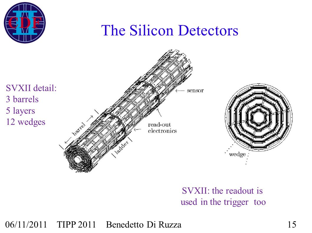 06/11/2011 TIPP 2011 Benedetto Di Ruzza15 The Silicon Detectors SVXII detail: 3 barrels 5 layers 12 wedges SVXII: the readout is used in the trigger t