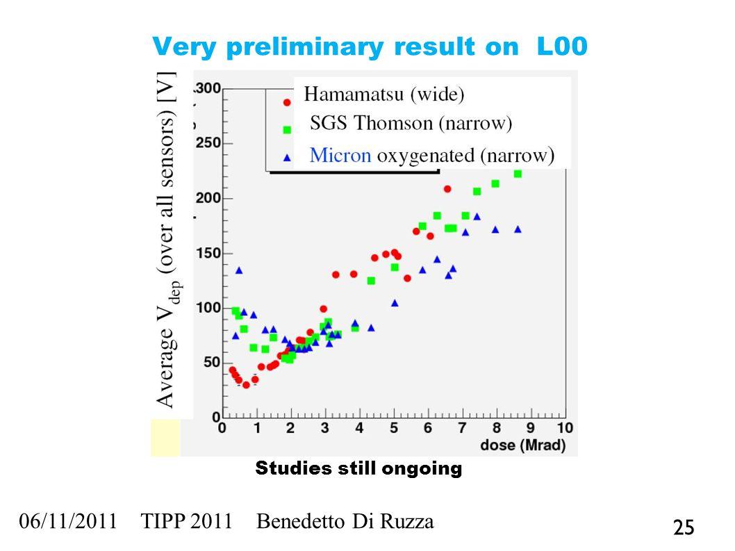 Very preliminary result on L00 25 06/11/2011 TIPP 2011 Benedetto Di Ruzza Studies still ongoing