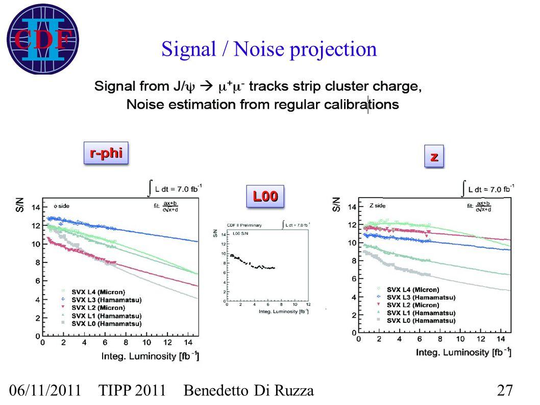 06/11/2011 TIPP 2011 Benedetto Di Ruzza27 Signal / Noise projection