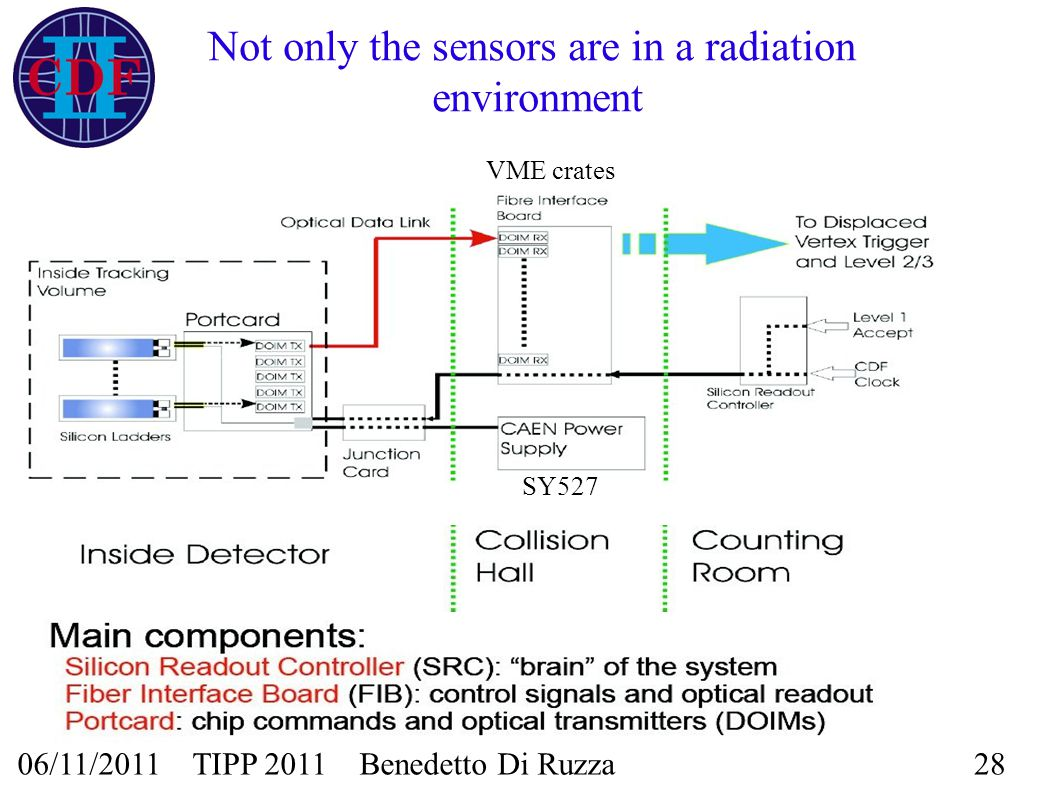 06/11/2011 TIPP 2011 Benedetto Di Ruzza28 Not only the sensors are in a radiation environment VME crates SY527