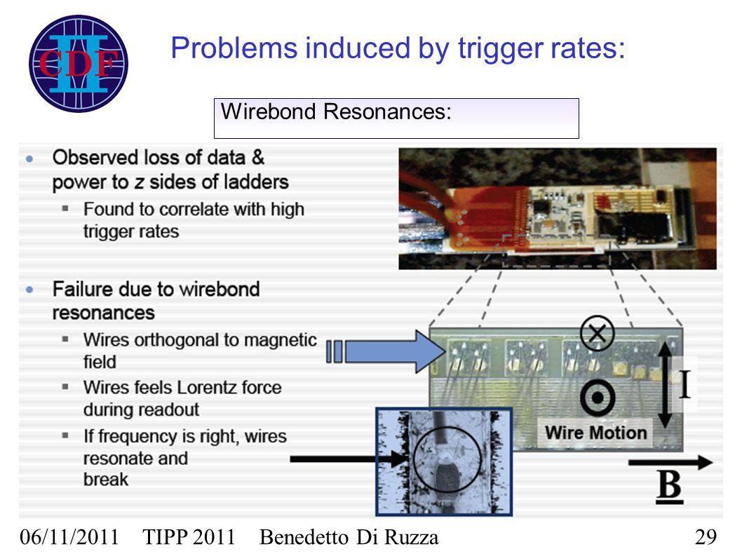 Wirebond Resonances: Problems induced by trigger rates: 06/11/2011 TIPP 2011 Benedetto Di Ruzza29