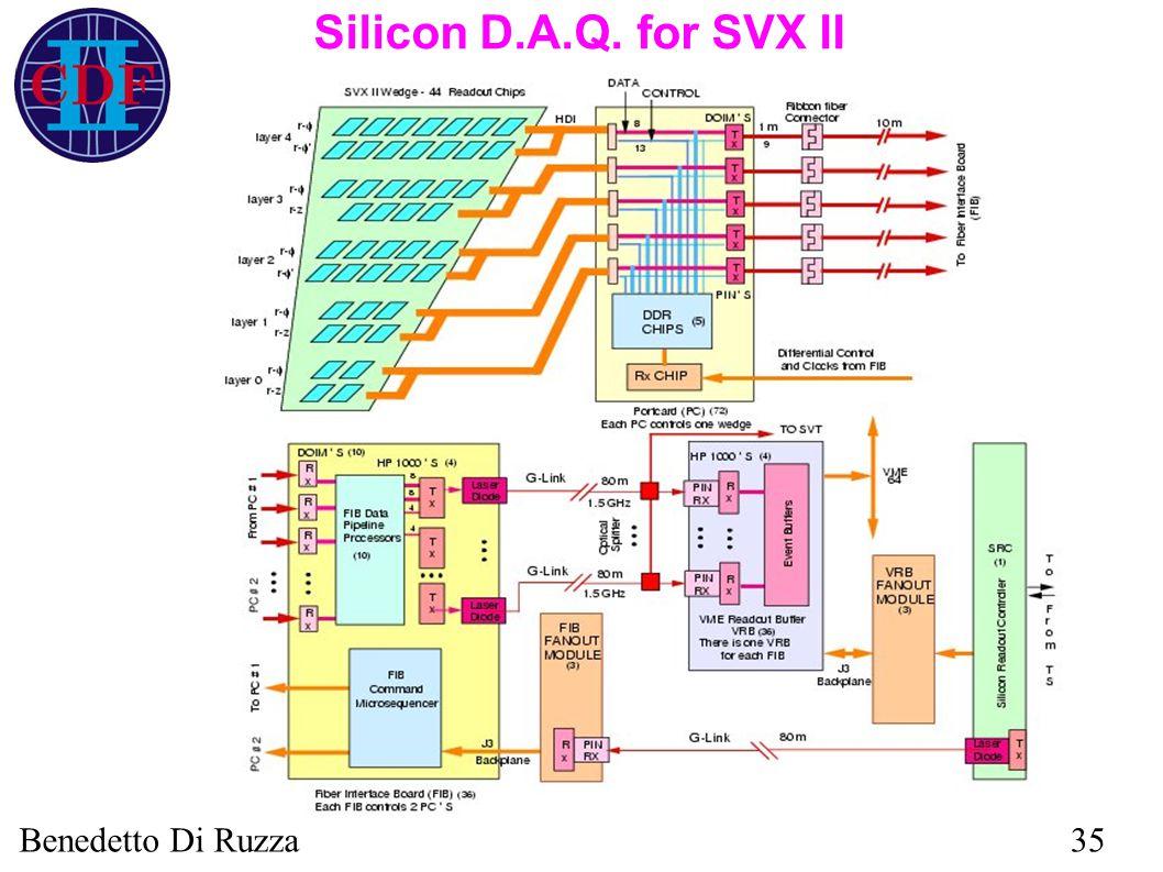 Benedetto Di Ruzza35 Silicon D.A.Q. for SVX II