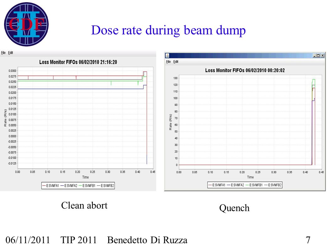 06/11/2011 TIP 2011 Benedetto Di Ruzza7 Dose rate during beam dump Clean abort Quench