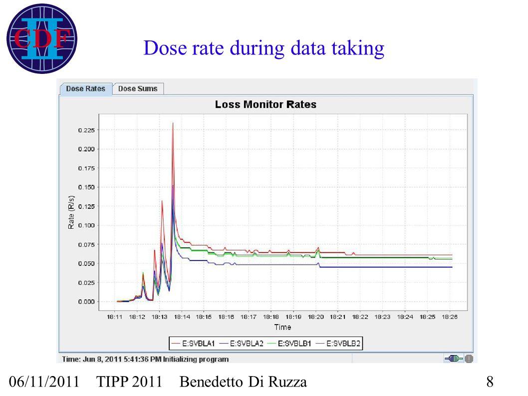 06/11/2011 TIPP 2011 Benedetto Di Ruzza8 Dose rate during data taking Dose rate