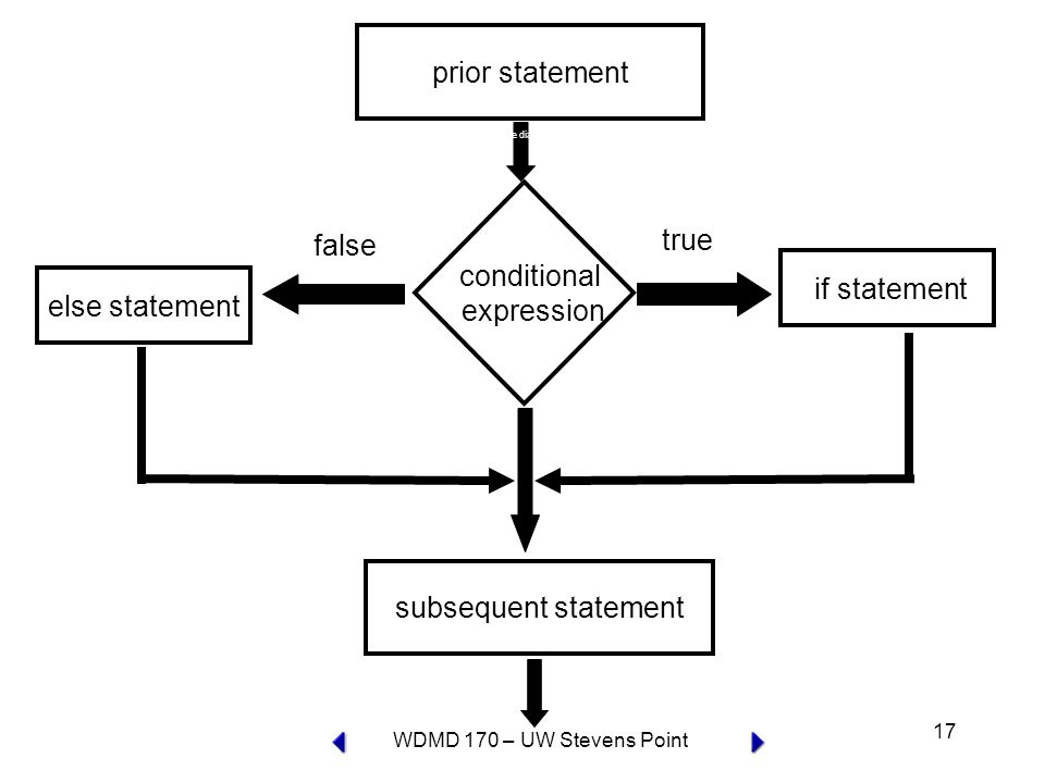 WDMD 170 – UW Stevens Point 17 conditional expression true if statement false subsequent statement prior statement else statement if-else diagram