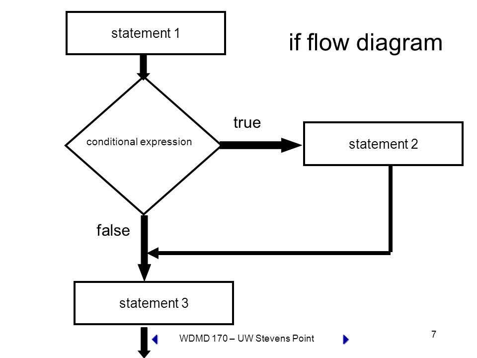 WDMD 170 – UW Stevens Point 7 conditional expression true statement 2 false statement 3 statement 1 if flow diagram