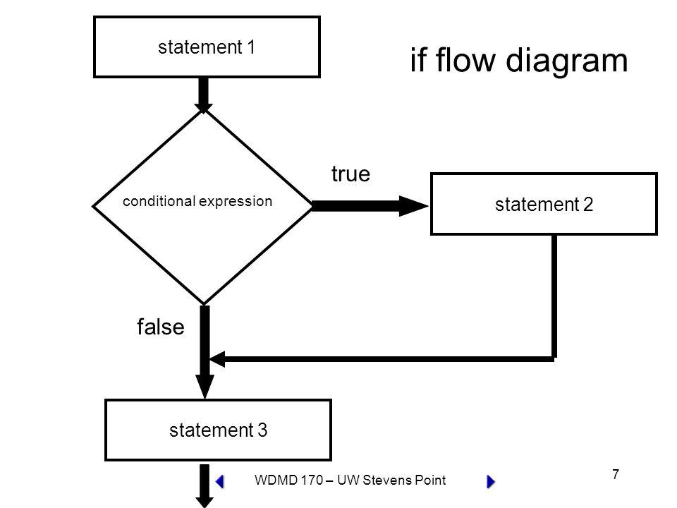 WDMD 170 – UW Stevens Point 18 if…else statement