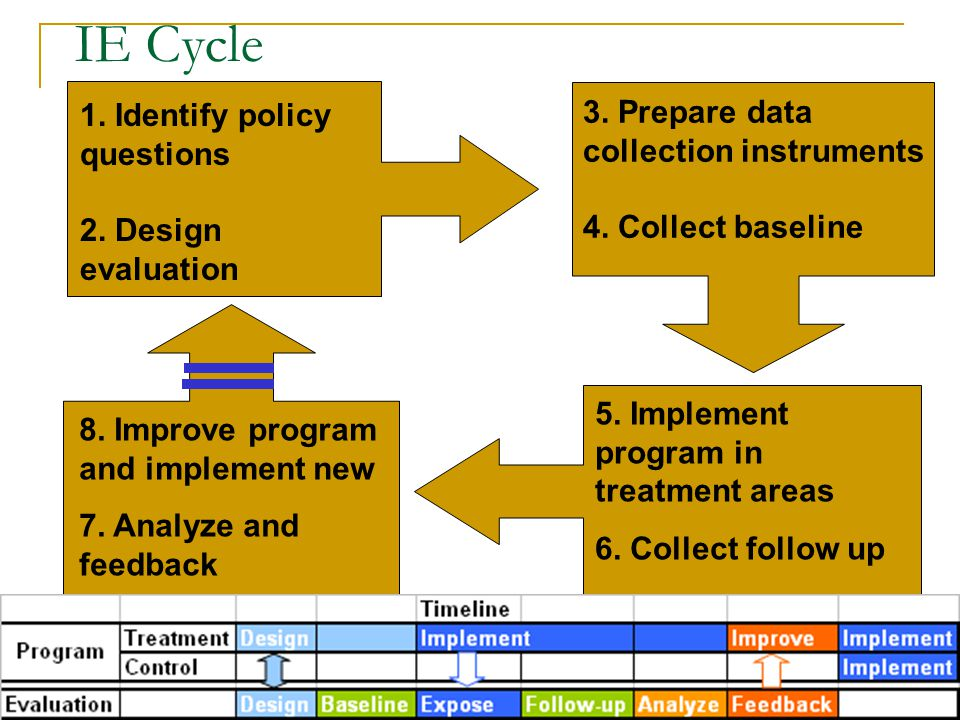 IE Cycle 1. Identify policy questions 2. Design evaluation 3.