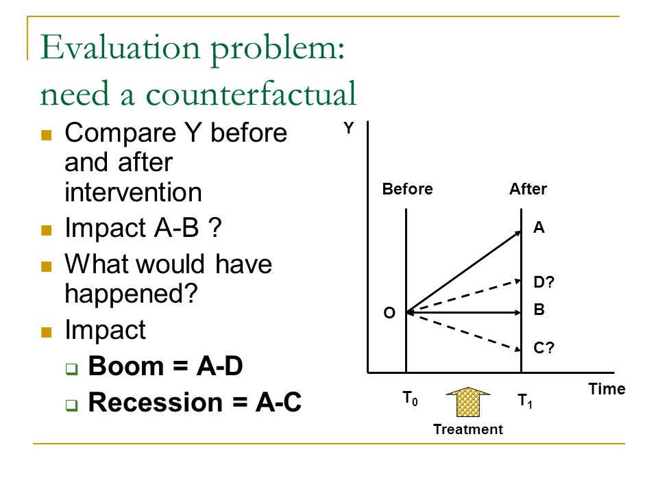 Estimating Impact of the Program on an outcome Y OBSERVE outcome under treatment ESTIMATE counterfactual  Use comparison or control group α= (Y | P=1)-(Y | P=0) IMPACT = outcome with treatment - counterfactual