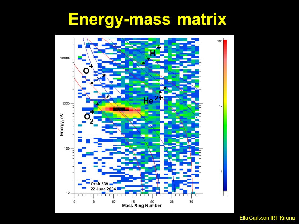 Energy-mass matrix Ella Carlsson IRF Kiruna