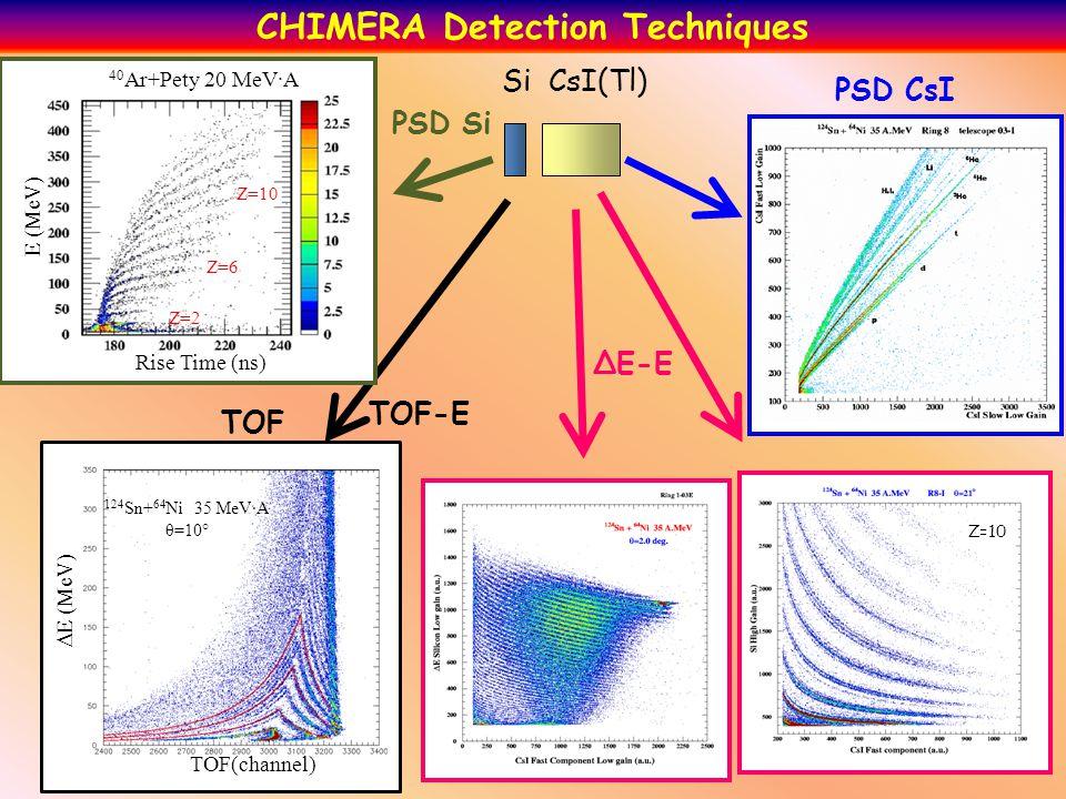 Si CsI(Tl) TOF-E ΔE-E PSD CsI TOF 40 Ar+Pety 20 MeV·A E (MeV) Rise Time (ns) Z=2 Z=6 Z=10 124 Sn+ 64 Ni 35 MeV·A θ=10° PSD Si CHIMERA Detection Techniques  E (MeV) TOF(channel) Z=10