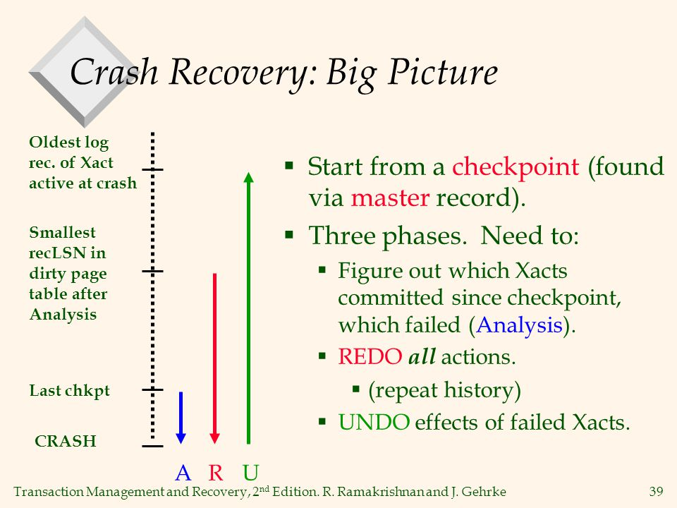 Transaction Management and Recovery, 2 nd Edition. R. Ramakrishnan and J. Gehrke39 Crash Recovery: Big Picture  Start from a checkpoint (found via ma