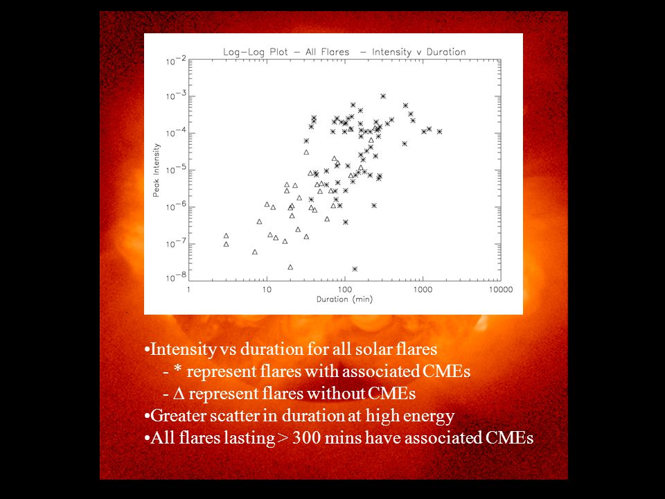Intensity vs duration for all solar flares - * represent flares with associated CMEs -  represent flares without CMEs Greater scatter in duration at high energy All flares lasting > 300 mins have associated CMEs