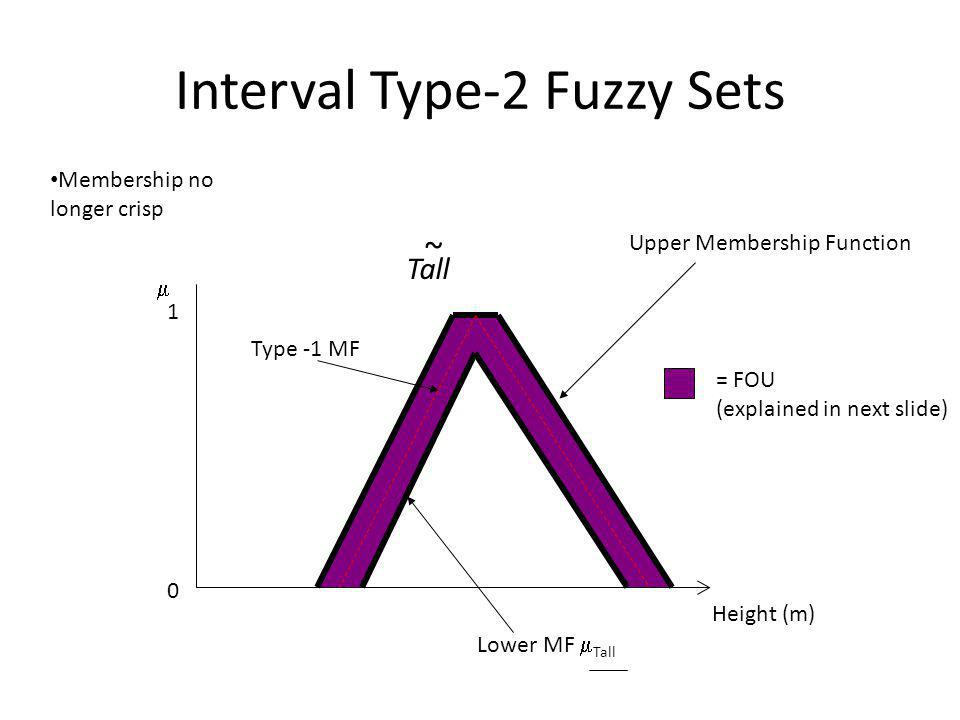 ~ Interval Type-2 Fuzzy Sets Fuzzification: 1.8 0.42 Tall 0 1  Height (m) ~ 0.78  Tall (1.8) = [0.42,0.78]