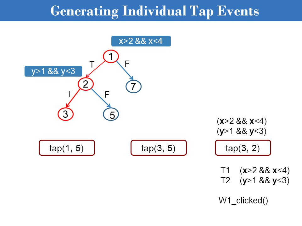 Generating Individual Tap Events tap(1, 5) (x>2 && x 1 && y<3) tap(3, 5)tap(3, 2) T1 (x>2 && x 1 && y<3) W1_clicked() F T F T 1 7 2 3 5 x>2 && x<4 y>1 && y<3