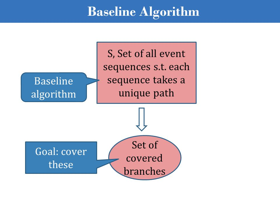 Baseline Algorithm Set of covered branches S, Set of all event sequences s.t. each sequence takes a unique path Baseline algorithm Goal: cover these
