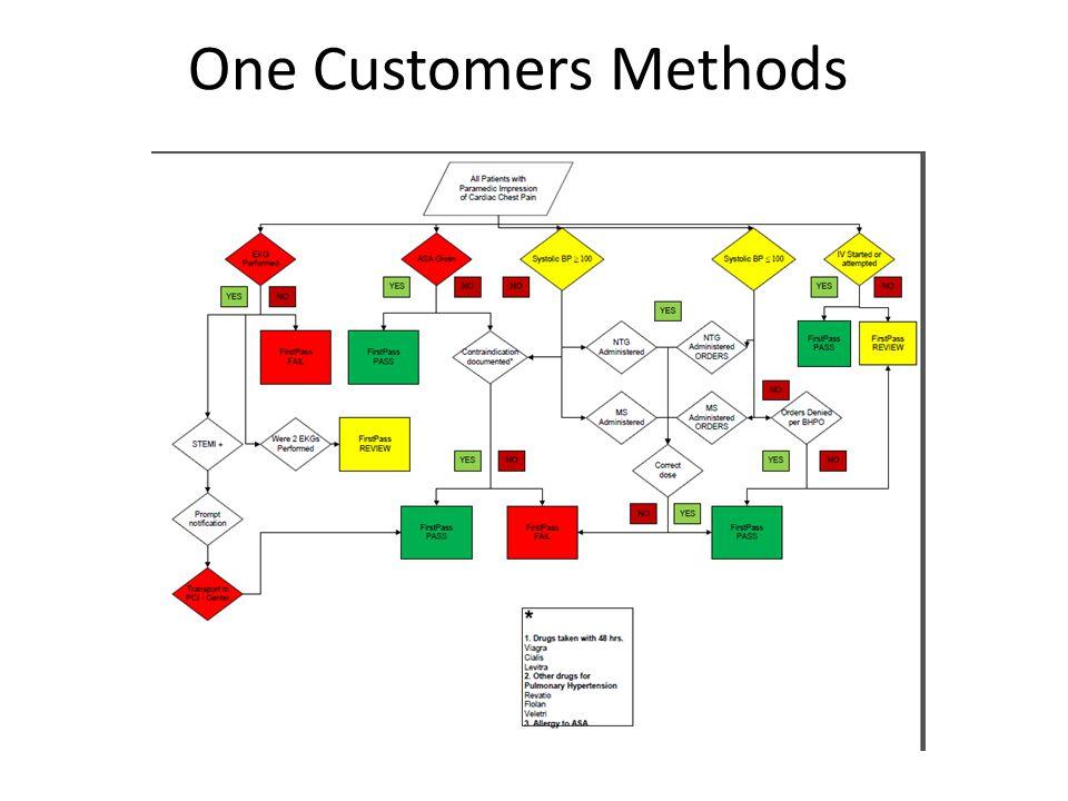 One Customers Methods