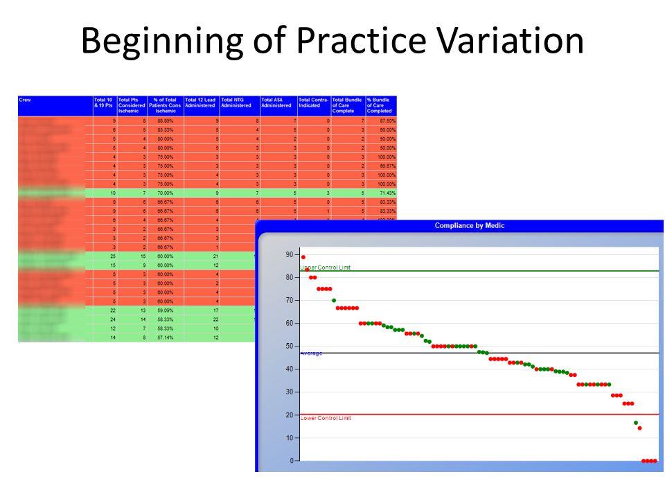 Beginning of Practice Variation