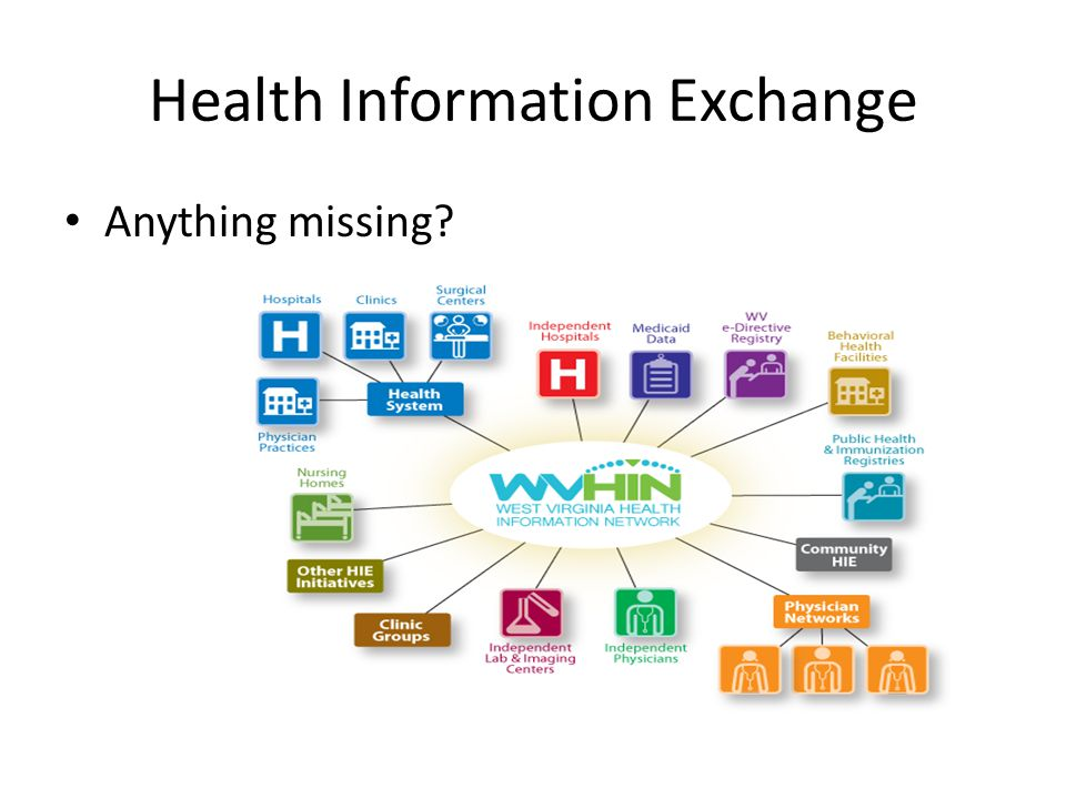 Health Information Exchange Anything missing?