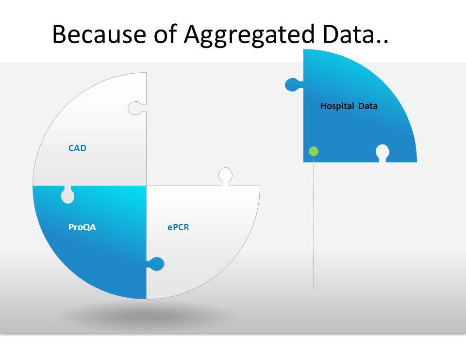 Because of Aggregated Data.. CAD ProQAePCR Hospital Data