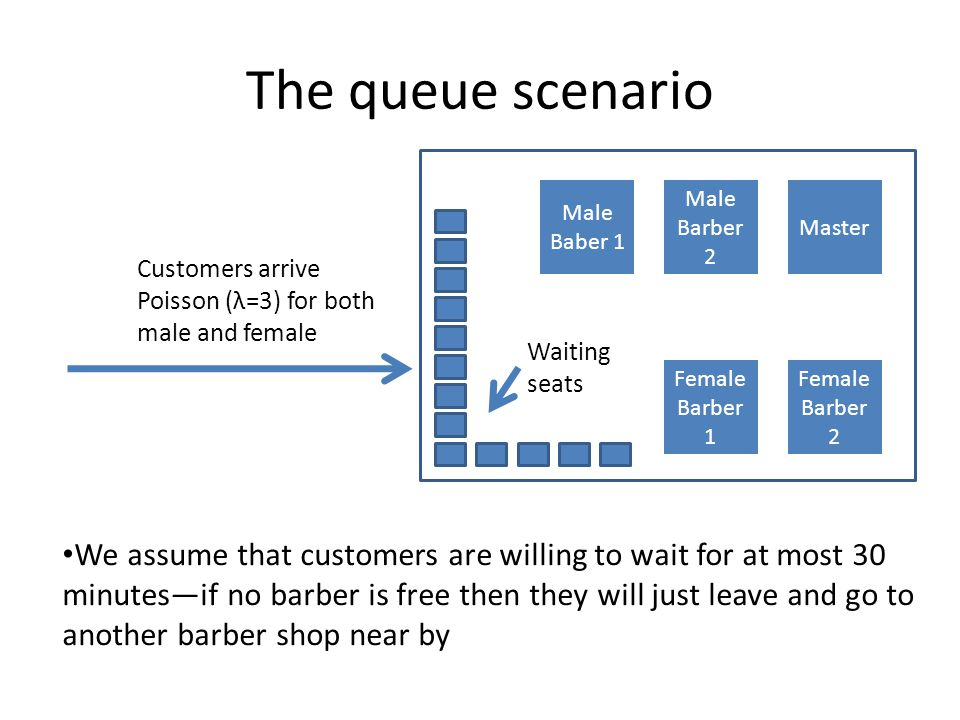 The queue scenario Master Male Barber 2 Male Baber 1 Female Barber 2 Female Barber 1 Customers arrive Poisson (λ=3) for both male and female We assume that customers are willing to wait for at most 30 minutes—if no barber is free then they will just leave and go to another barber shop near by Waiting seats